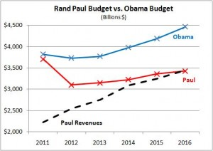 Rand Paul's Budget Plan Verses Obama's  Budget Plan