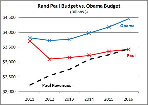 Obama'S Budget Plan Compared To Ryan'S And Paul'S | Educators-Site