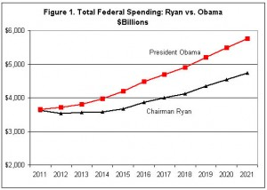 Obama budget plan and Ryan budget plan compared
