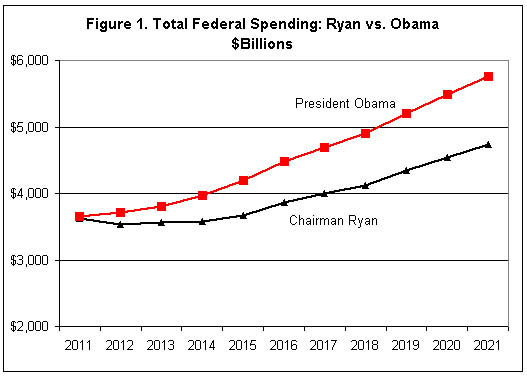 ObamaS Budget Plan Compared To RyanS And PaulS  EducatorsSiteBlog